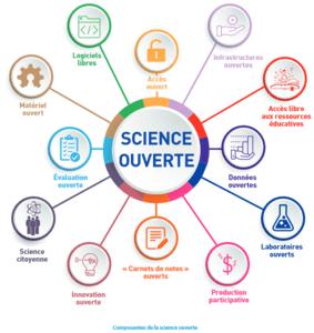 Couverture de Passeport pour la Science Ouverte : Guide pratique à l'usage des doctorants